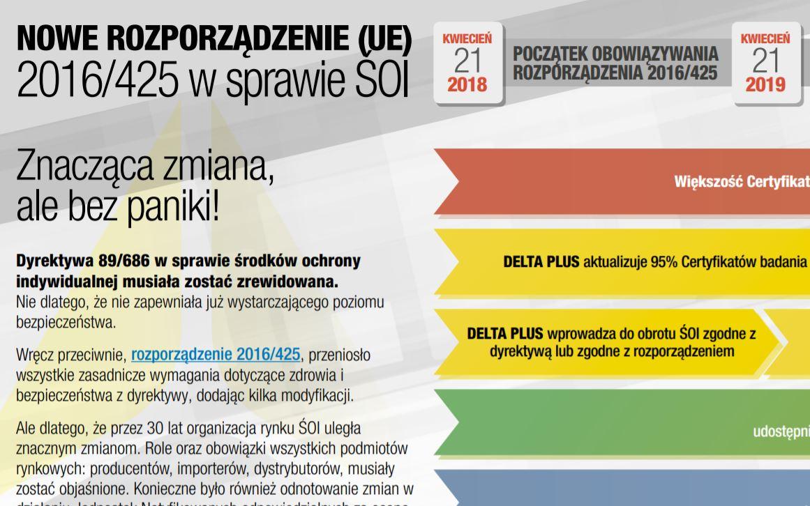 NOWE ROZPORZĄDZENIE (UE) 2016/425 w sprawie ŚOI